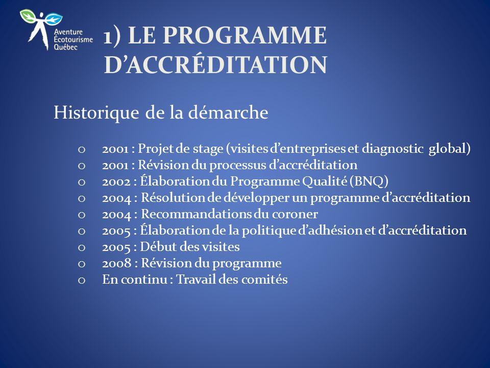 1) LE PROGRAMME D'ACCRÉDITATION Historique de la démarche o 2001 : Projet de stage (visites d'entreprises et diagnostic global) o 2001 : Révision du processus d'accréditation o 2002 : Élaboration du Programme Qualité (BNQ) o 2004 : Résolution de développer un programme d'accréditation o 2004 : Recommandations du coroner o 2005 : Élaboration de la politique d'adhésion et d'accréditation o 2005 : Début des visites o 2008 : Révision du programme o En continu : Travail des comités