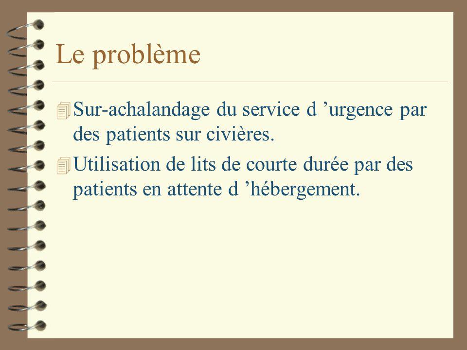Le problème 4 Sur-achalandage du service d 'urgence par des patients sur civières.