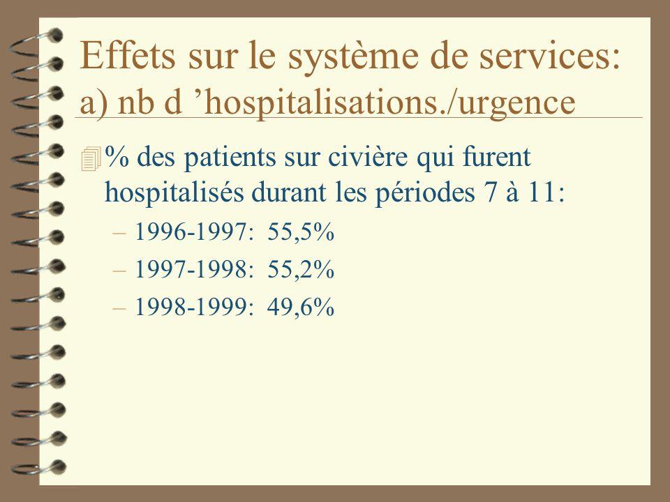 Effets sur le système de services: a) nb d 'hospitalisations./urgence 4 % des patients sur civière qui furent hospitalisés durant les périodes 7 à 11: –1996-1997: 55,5% –1997-1998: 55,2% –1998-1999: 49,6%