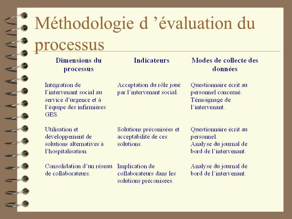 Méthodologie d 'évaluation du processus