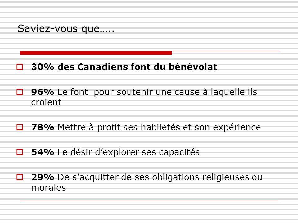  30% des Canadiens font du bénévolat  96% Le font pour soutenir une cause à laquelle ils croient  78% Mettre à profit ses habiletés et son expérience  54% Le désir d'explorer ses capacités  29% De s'acquitter de ses obligations religieuses ou morales Saviez-vous que…..