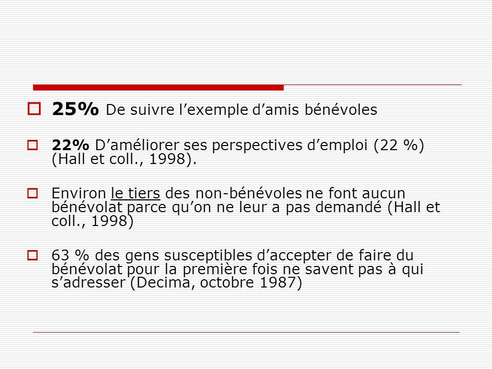  25% De suivre l'exemple d'amis bénévoles  22% D'améliorer ses perspectives d'emploi (22 %) (Hall et coll., 1998).