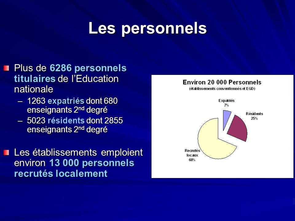 Les personnels Plus de 6286 personnels titulaires de l'Education nationale –1263 expatriés dont 680 enseignants 2 nd degré –5023 dont 2855 enseignants