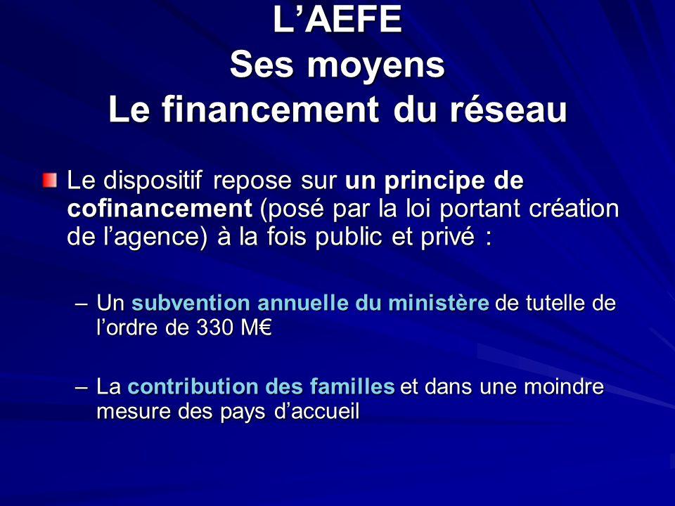 L'AEFE Ses moyens Le financement du réseau Le dispositif repose sur un principe de cofinancement (posé par la loi portant création de l'agence) à la f