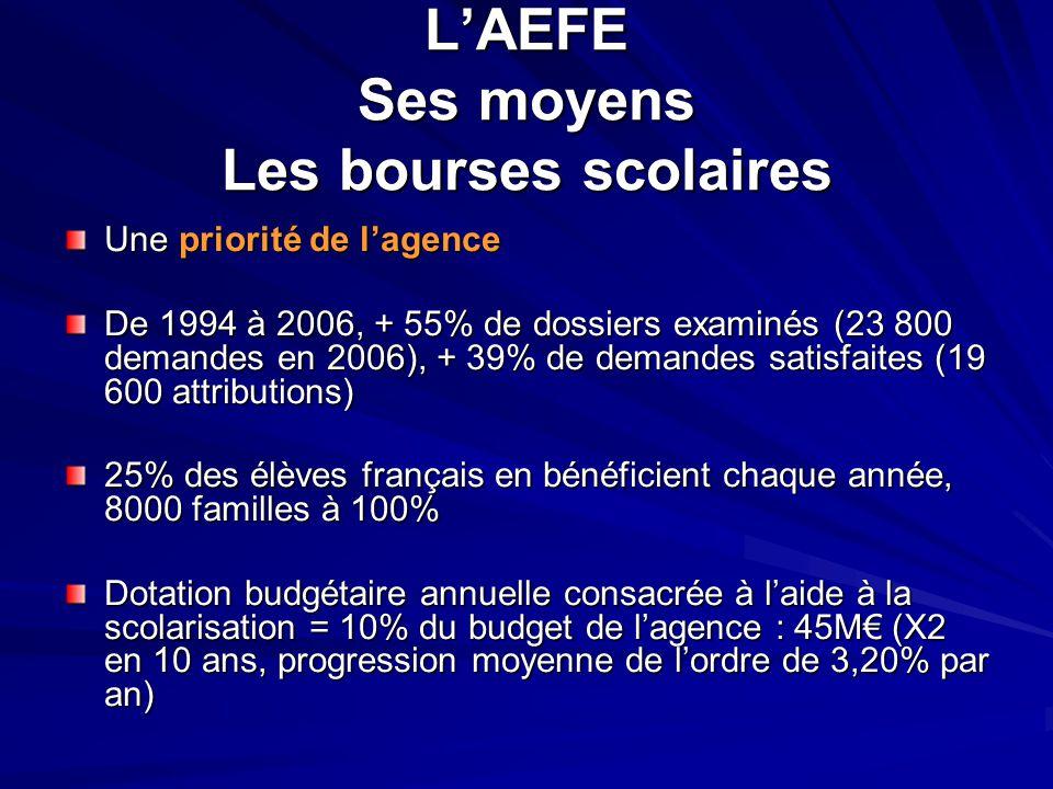 L'AEFE Ses moyens Les bourses scolaires Une priorité de l'agence De 1994 à 2006, + 55% de dossiers examinés (23 800 demandes en 2006), + 39% de demand