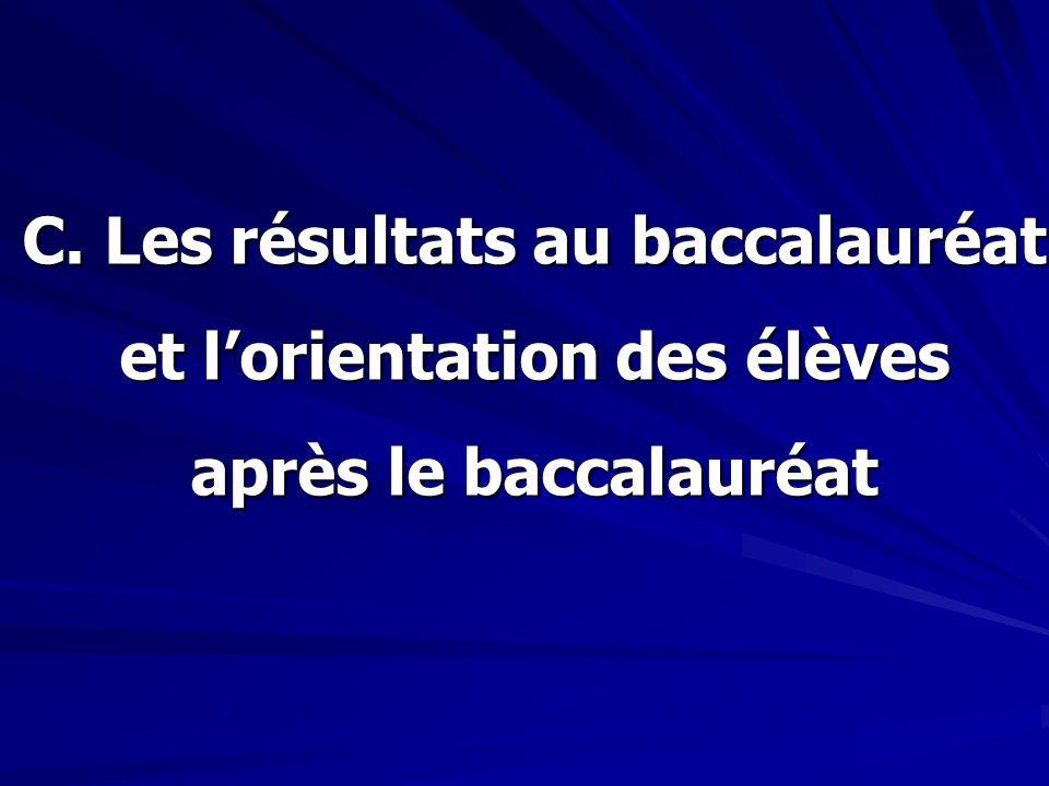 C. Les résultats au baccalauréat et l'orientation des élèves après le baccalauréat