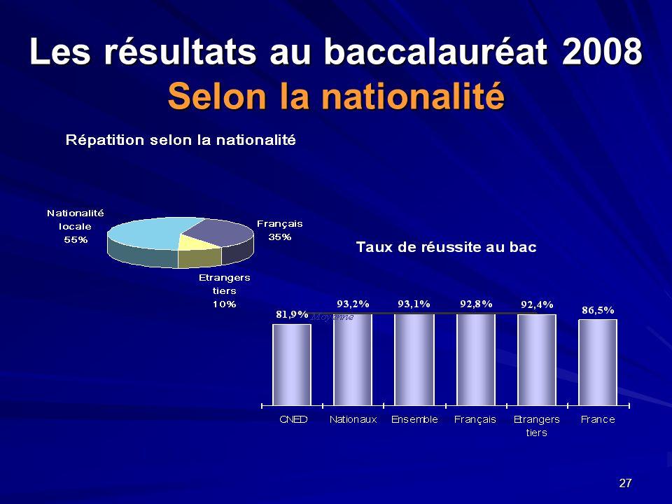 27 Les résultats au baccalauréat 2008 Selon la nationalité