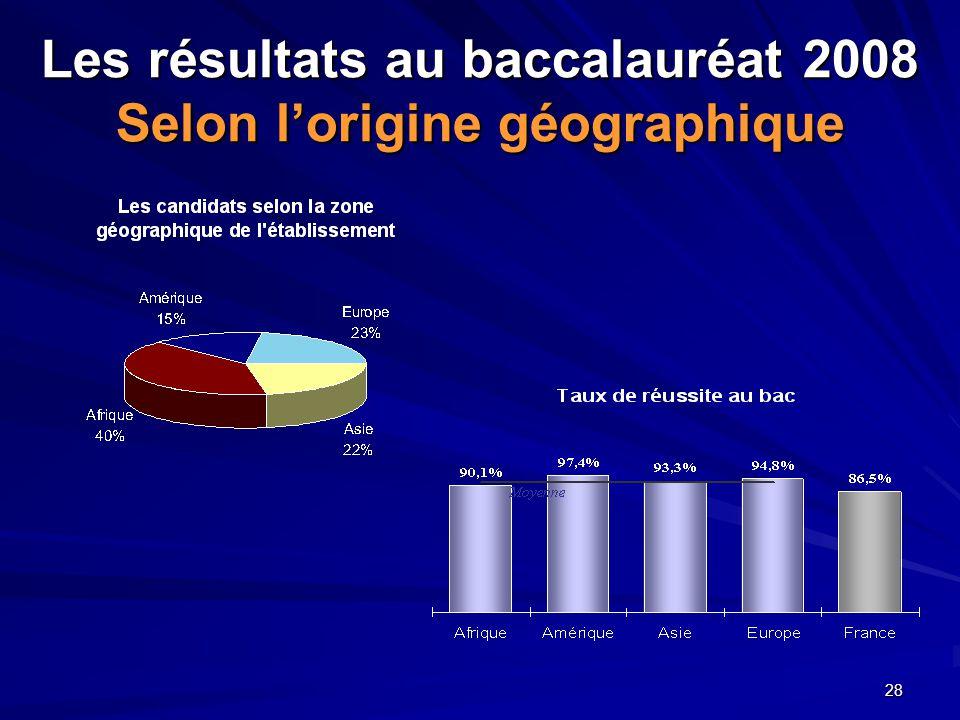 28 Les résultats au baccalauréat 2008 Selon l'origine géographique