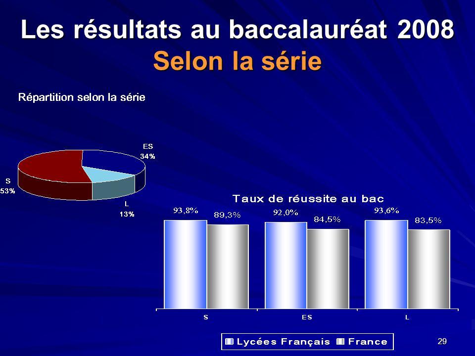29 Les résultats au baccalauréat 2008 Selon la série