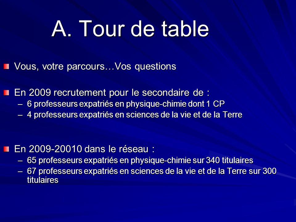 A. Tour de table Vous, votre parcours…Vos questions En 2009 recrutement pour le secondaire de : –6 professeurs expatriés en physique-chimie dont 1 CP