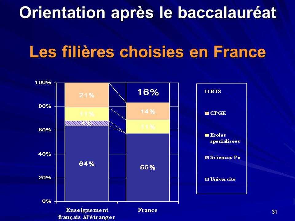 31 Orientation après le baccalauréat Les filières choisies en France