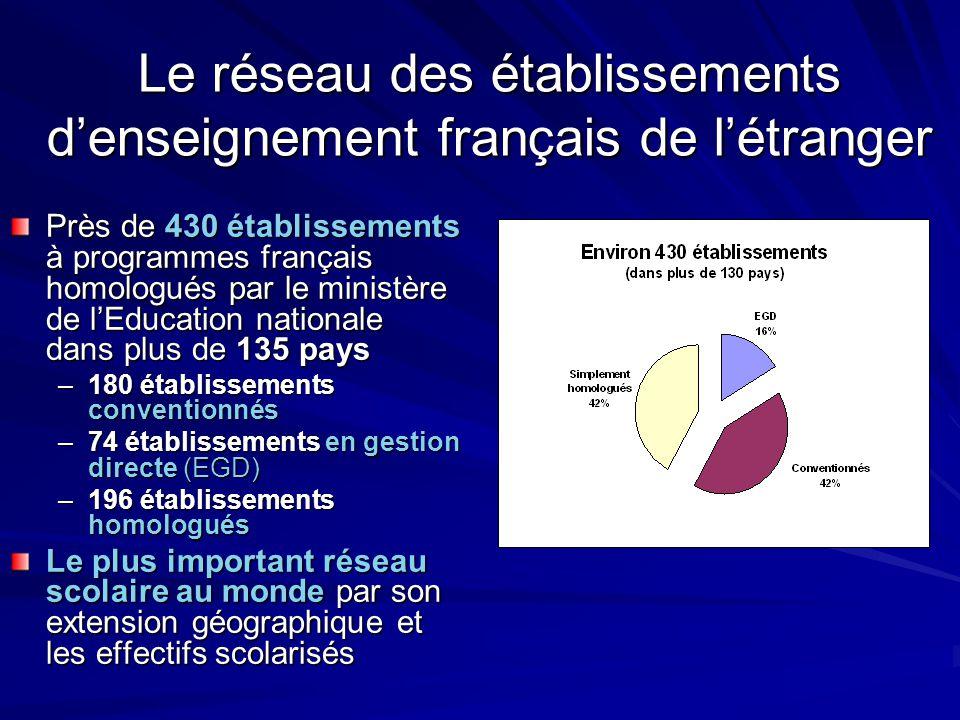 L'AEFE Ses moyens Les bourses scolaires Une priorité de l'agence De 1994 à 2006, + 55% de dossiers examinés (23 800 demandes en 2006), + 39% de demandes satisfaites (19 600 attributions) 25% des élèves français en bénéficient chaque année, 8000 familles à 100% Dotation budgétaire annuelle consacrée à l'aide à la scolarisation = 10% du budget de l'agence : 45M€ (X2 en 10 ans, progression moyenne de l'ordre de 3,20% par an)