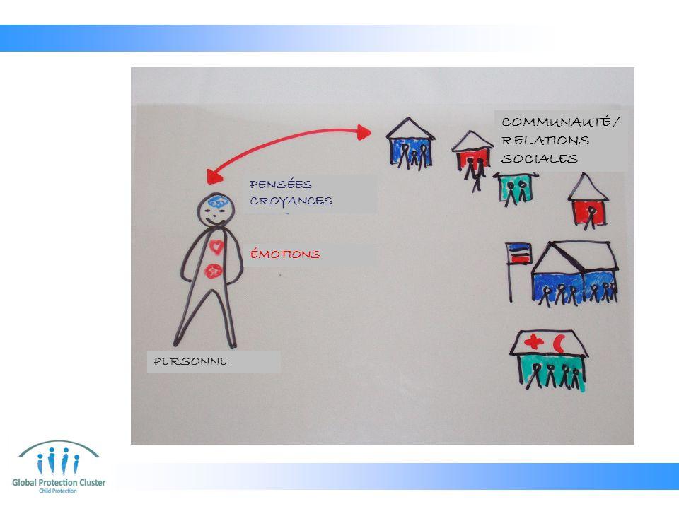 PENSÉES CROYANCES ÉMOTIONS PERSONNE COMMUNAUTÉ / RELATIONS SOCIALES ENVIRONNEMENT