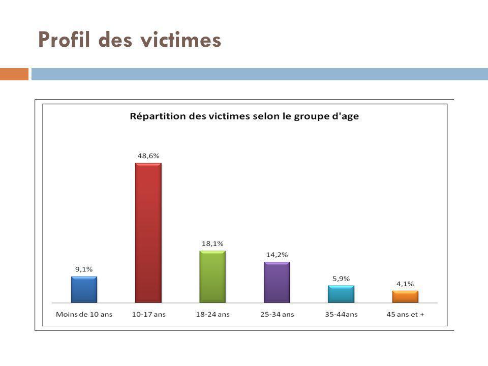 Profil des victimes
