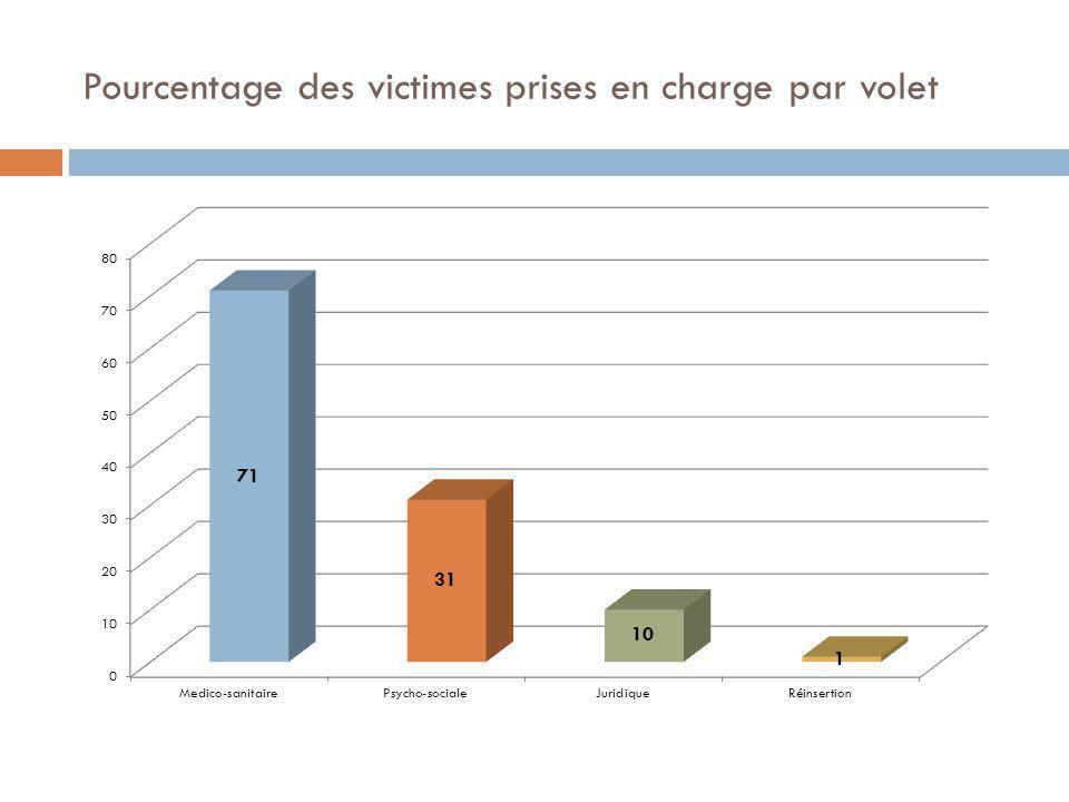 Pourcentage des victimes prises en charge par volet