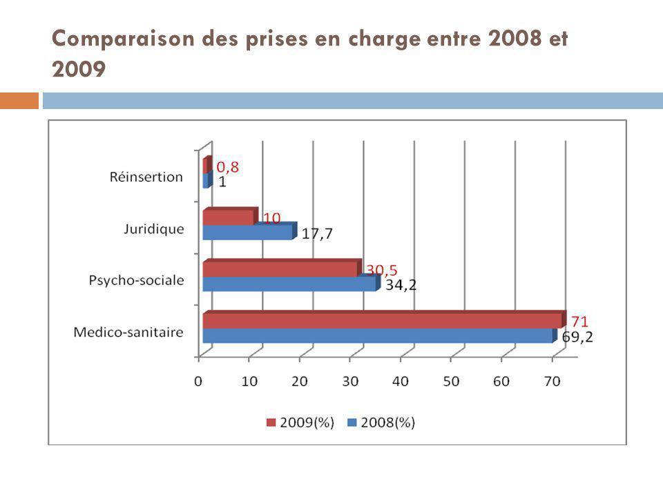 Comparaison des prises en charge entre 2008 et 2009