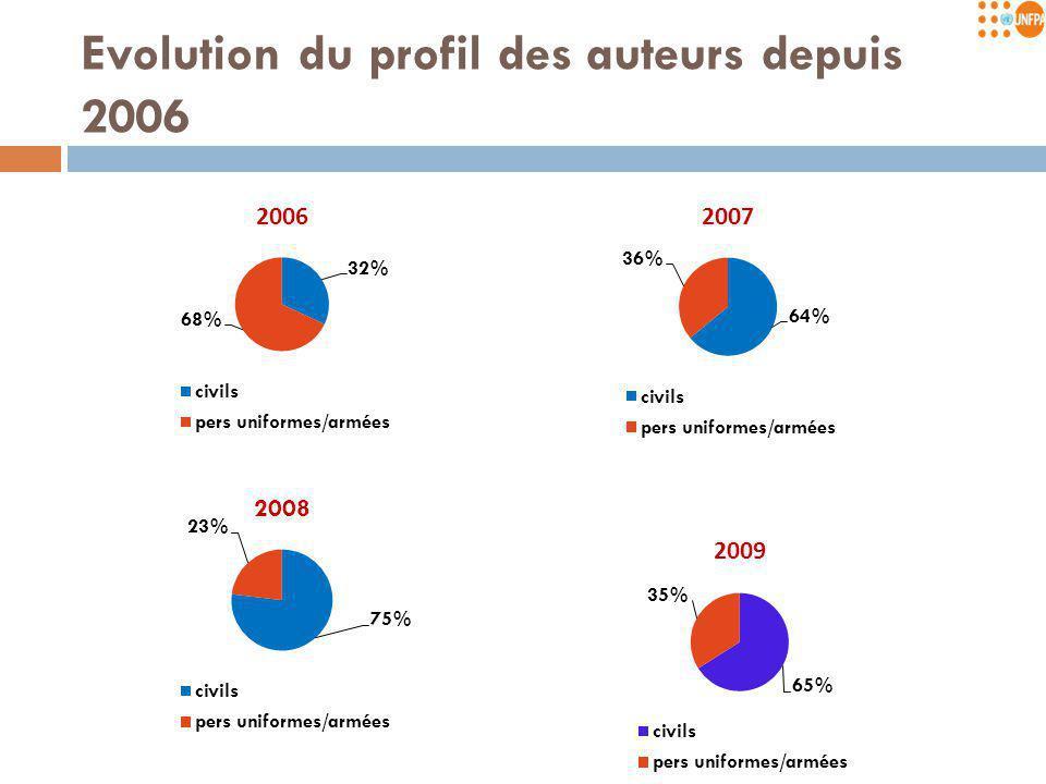 Evolution du profil des auteurs depuis 2006