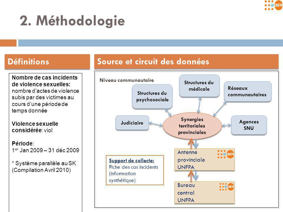 2. Méthodologie Structures du médicale Synergies territoriales provinciales Synergies territoriales provinciales Structures du psychosociale Judiciair