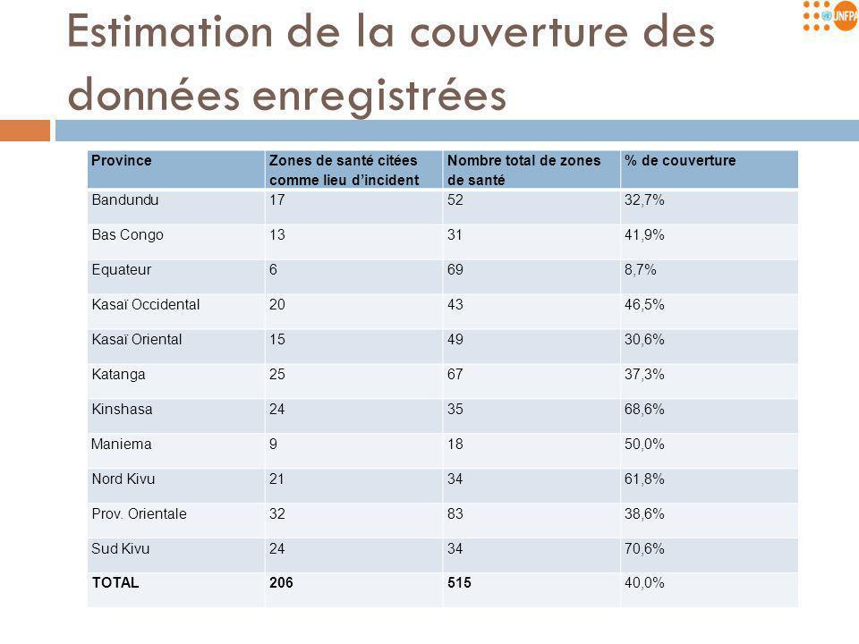 Estimation de la couverture des données enregistrées Province Zones de santé citées comme lieu d'incident Nombre total de zones de santé % de couverture Bandundu175232,7% Bas Congo133141,9% Equateur6698,7% Kasaï Occidental204346,5% Kasaï Oriental154930,6% Katanga256737,3% Kinshasa243568,6% Maniema91850,0% Nord Kivu213461,8% Prov.