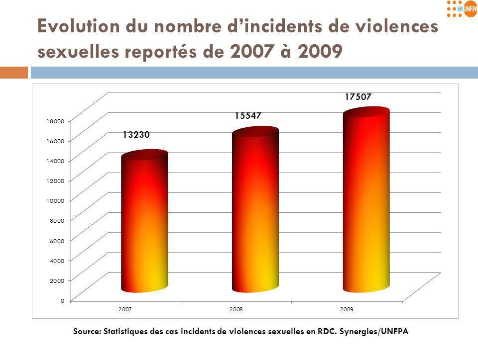 Distribution du nombre de cas incidents reportés par province de janvier à decembre2009 Moyenne nationale de 1595 cas par mois 8 1468 (3103) 695 592 833 4091 947 881 1028 1131 5010 831