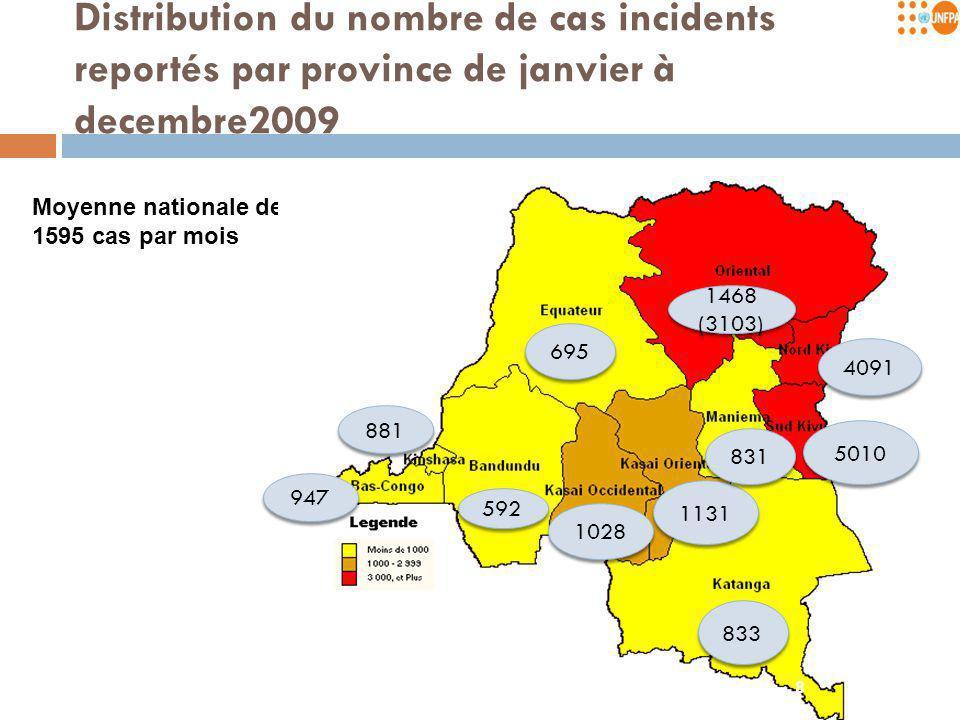 Comparaison cas incidents par province en 2008 et 2009
