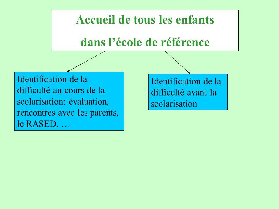 Accueil de tous les enfants dans l'école de référence Identification de la difficulté avant la scolarisation Identification de la difficulté au cours