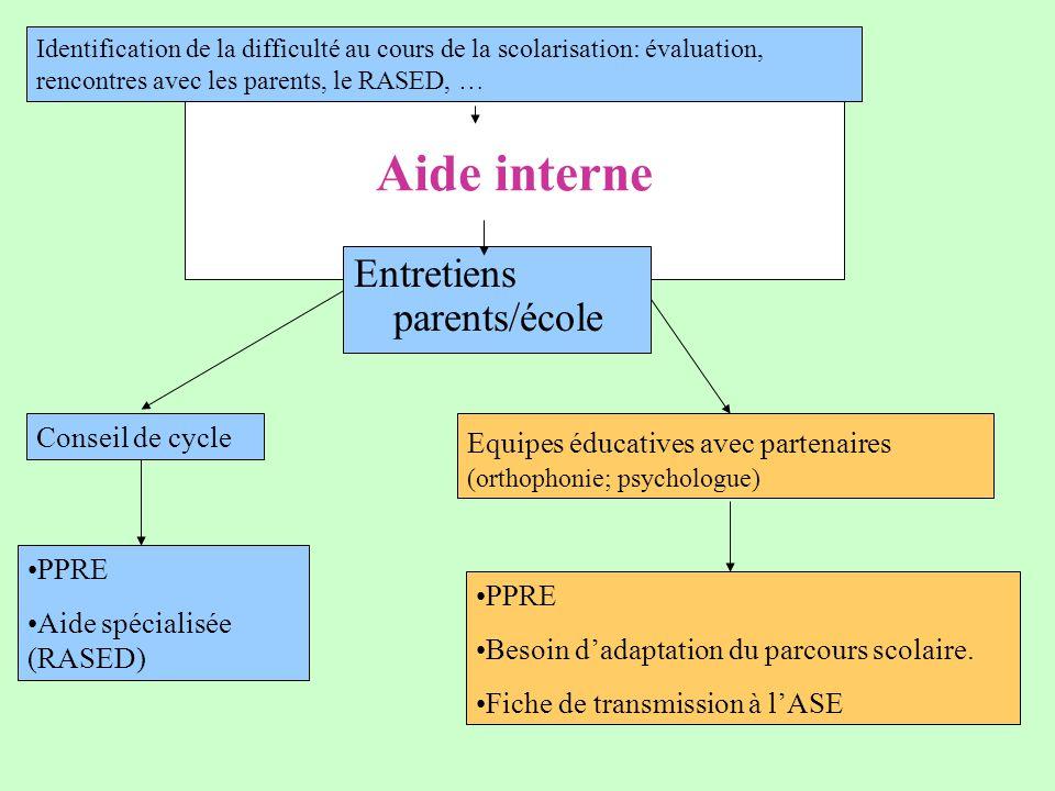 Aide interne Entretiens parents/école Equipes éducatives avec partenaires (orthophonie; psychologue) PPRE Aide spécialisée (RASED) PPRE Besoin d'adaptation du parcours scolaire.