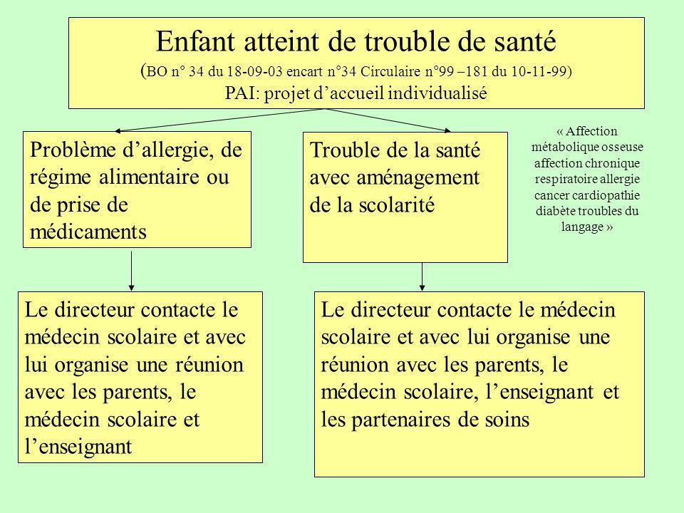 Enfant atteint de trouble de santé ( BO n° 34 du 18-09-03 encart n°34 Circulaire n°99 –181 du 10-11-99) PAI: projet d'accueil individualisé Problème d