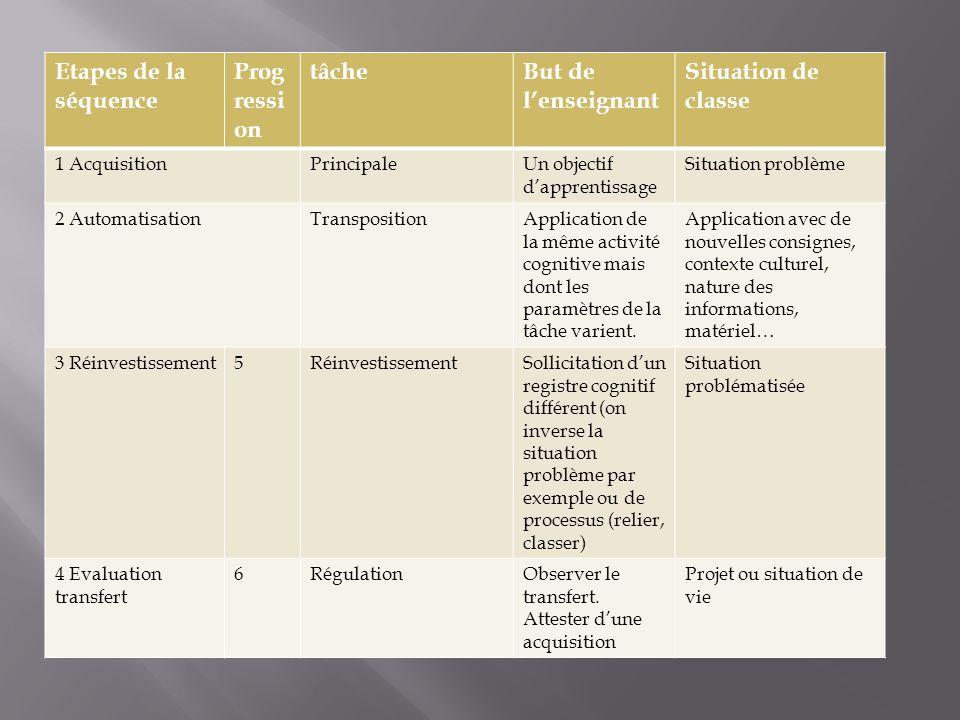 Etapes de la séquence Prog ressi on tâcheBut de l'enseignant Situation de classe 1 AcquisitionPrincipaleUn objectif d'apprentissage Situation problème