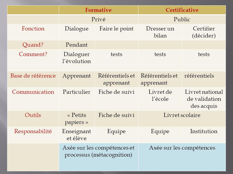 FormativeCertificative PrivéPublic FonctionDialogueFaire le pointDresser un bilan Certifier (décider) Quand?Pendant Comment?Dialoguer l'évolution test