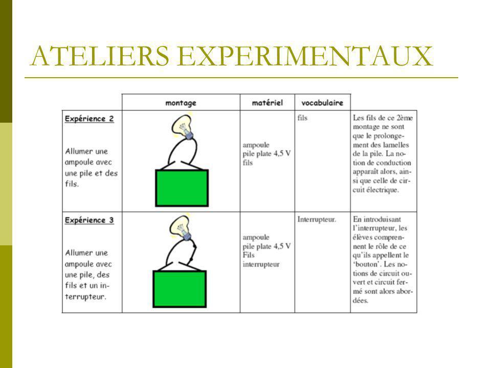 EVALUATION  Evaluation diagnostique  Evaluation formative  - L'élève doit réaliser les montages proposés.