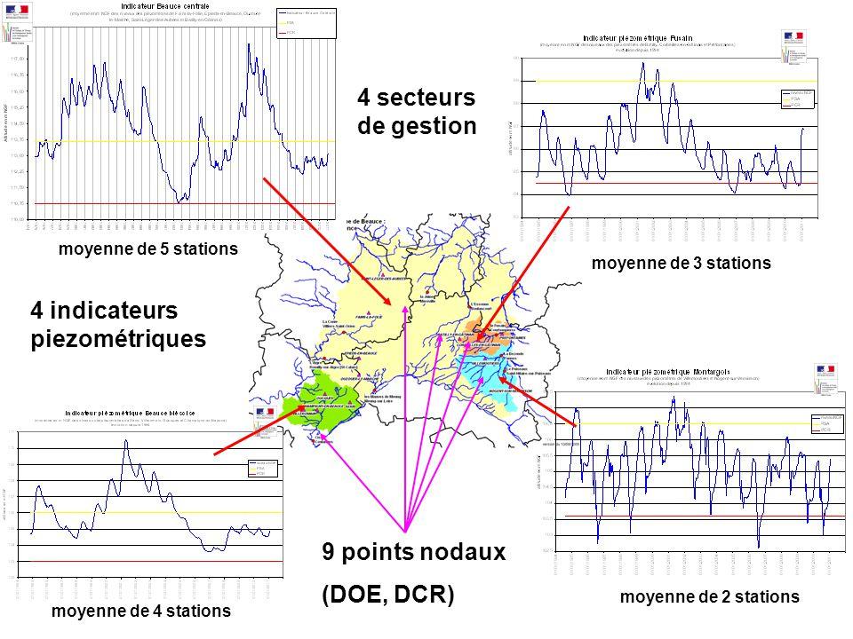 moyenne de 5 stations moyenne de 4 stations moyenne de 3 stations moyenne de 2 stations 9 points nodaux (DOE, DCR) 4 secteurs de gestion 4 indicateurs