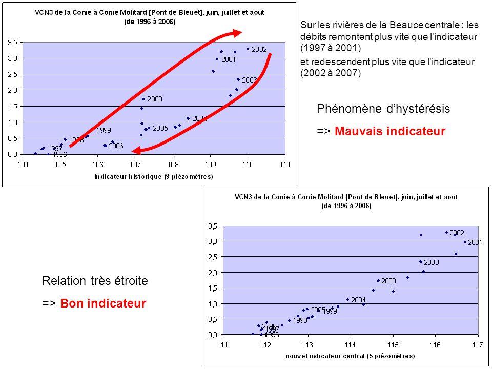 Phénomène d'hystérésis => Mauvais indicateur Relation très étroite => Bon indicateur Sur les rivières de la Beauce centrale : les débits remontent plu