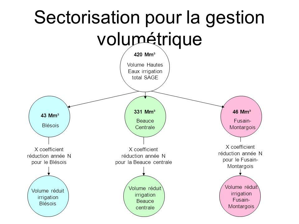 Sectorisation pour la gestion volumétrique Volume Hautes Eaux irrigation total SAGE Volume HE irrigation Blésois Volume HE irrigation Beauce Centrale