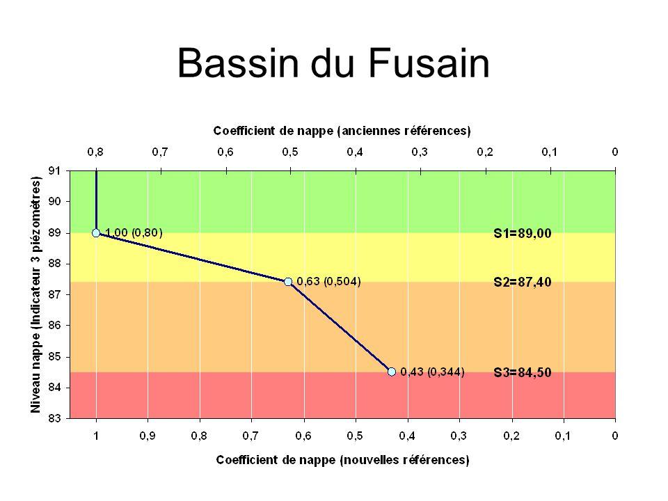 Bassin du Fusain