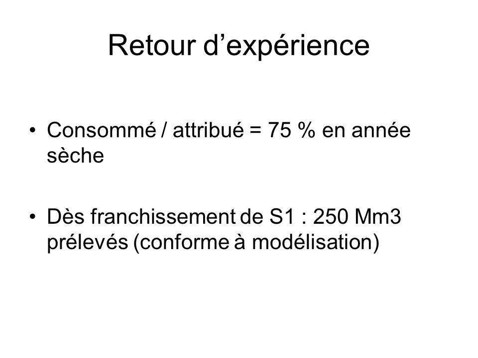 Retour d'expérience Consommé / attribué = 75 % en année sèche Dès franchissement de S1 : 250 Mm3 prélevés (conforme à modélisation)
