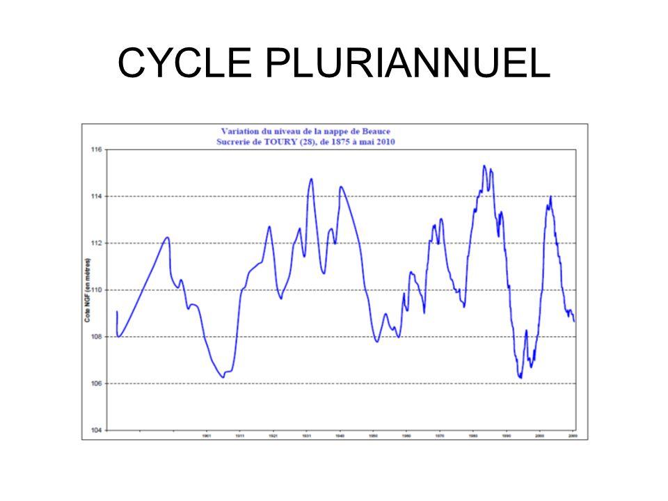 Phénomène d'hystérésis => Mauvais indicateur Relation très étroite => Bon indicateur Sur les rivières de la Beauce centrale : les débits remontent plus vite que l'indicateur (1997 à 2001) et redescendent plus vite que l'indicateur (2002 à 2007)