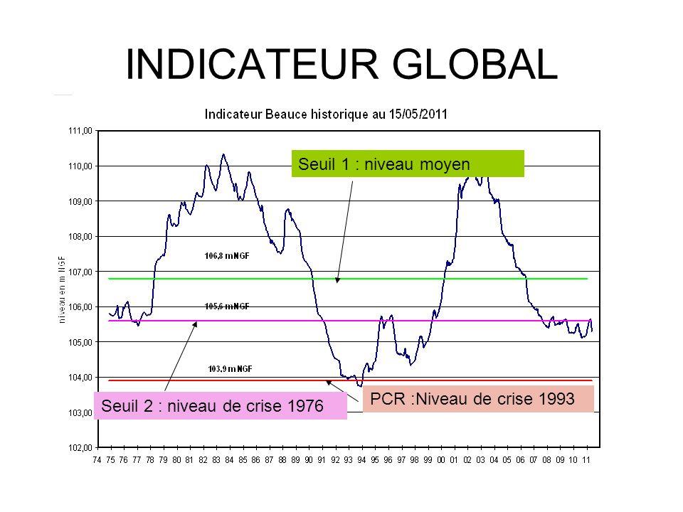 INDICATEUR GLOBAL PCR :Niveau de crise 1993 Seuil 1 : niveau moyen Seuil 2 : niveau de crise 1976