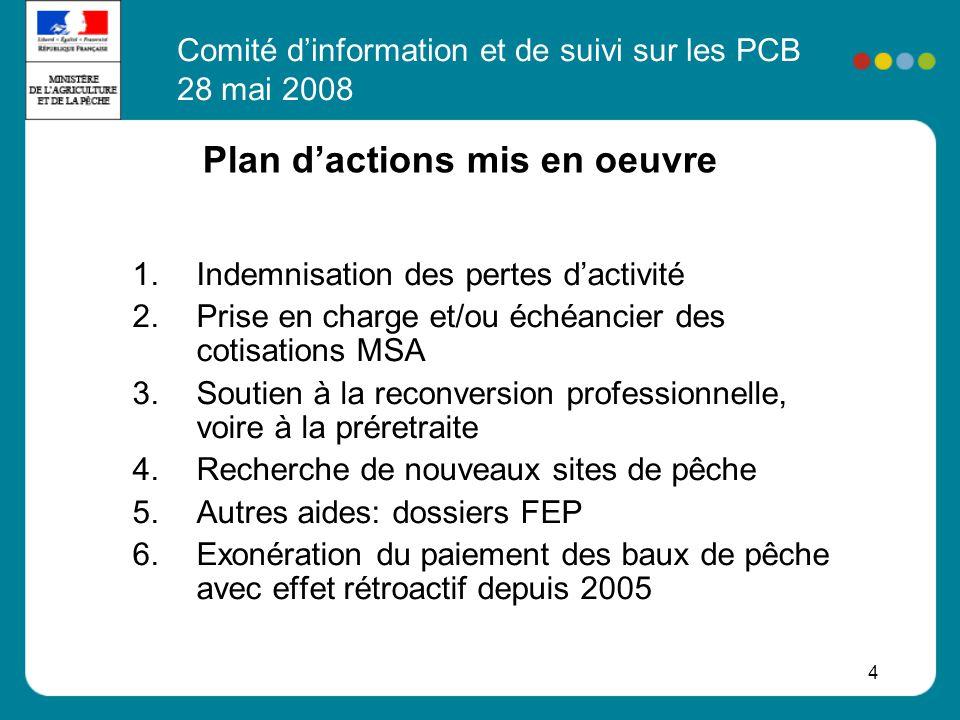 4 Plan d'actions mis en oeuvre 1.Indemnisation des pertes d'activité 2.Prise en charge et/ou échéancier des cotisations MSA 3.Soutien à la reconversion professionnelle, voire à la préretraite 4.Recherche de nouveaux sites de pêche 5.Autres aides: dossiers FEP 6.Exonération du paiement des baux de pêche avec effet rétroactif depuis 2005 Comité d'information et de suivi sur les PCB 28 mai 2008