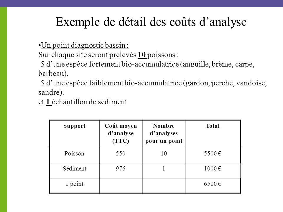Exemple de détail des coûts d'analyse Un point diagnostic bassin : Sur chaque site seront prélevés 10 poissons : 5 d'une espèce fortement bio-accumulatrice (anguille, brème, carpe, barbeau), 5 d'une espèce faiblement bio-accumulatrice (gardon, perche, vandoise, sandre).