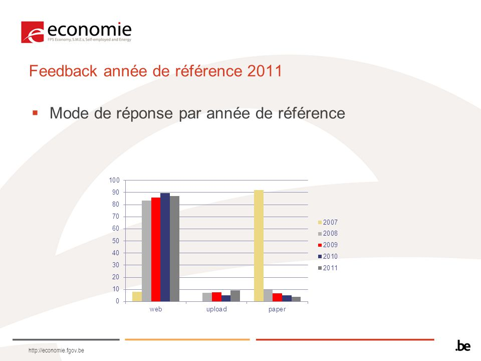 http://economie.fgov.be Feedback année de référence 2011  Mode de réponse par année de référence