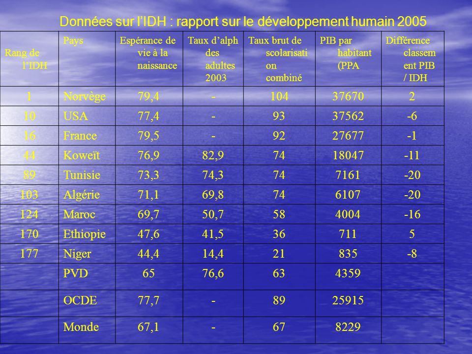 PaysEspérance de vie à la naissance Taux d'alphabétisati on des adultes 2003 Taux brut de scolarisation combiné PIB par habitant (PPA DHE78-9125665 DHM67,279,4664474 DHF4657,5461046