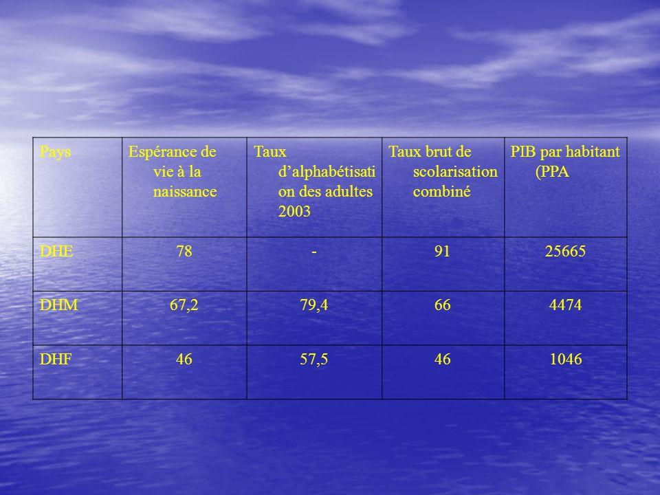 Pays Espérance de vie à la naissance Taux d'alphabétisatio n des adultes 2003 Taux brut de scolarisation combiné PIB par habitant (PPA DHE78-9125665 DHM67,279,4664474 DHF4657,5461046