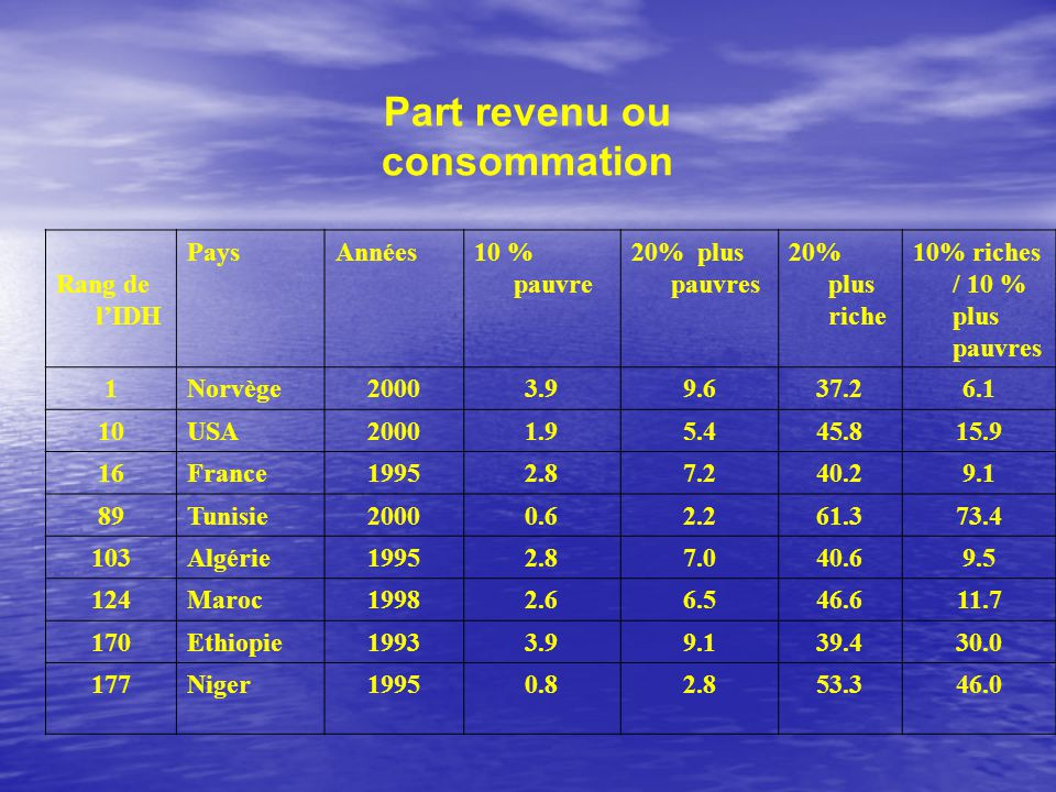Part revenu ou consommation Rang de l'IDH PaysAnnées10 % pauvre 20% plus pauvres 20% plus riche 10% riches / 10 % plus pauvres 1Norvège20003.99.637.26