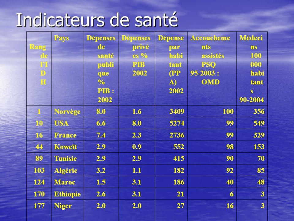 Alphabétisation et scolarisation Rang d e l' I D H PaysTaux d'al pha.