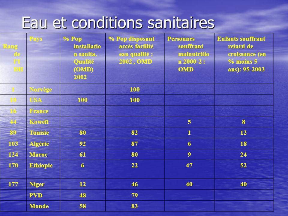 Eau et conditions sanitaires Rang de l'I DH Pays% Pop installatio n sanita. Qualité (OMD) 2002 % Pop disposant accès facilité eau qualité : 2002, OMD