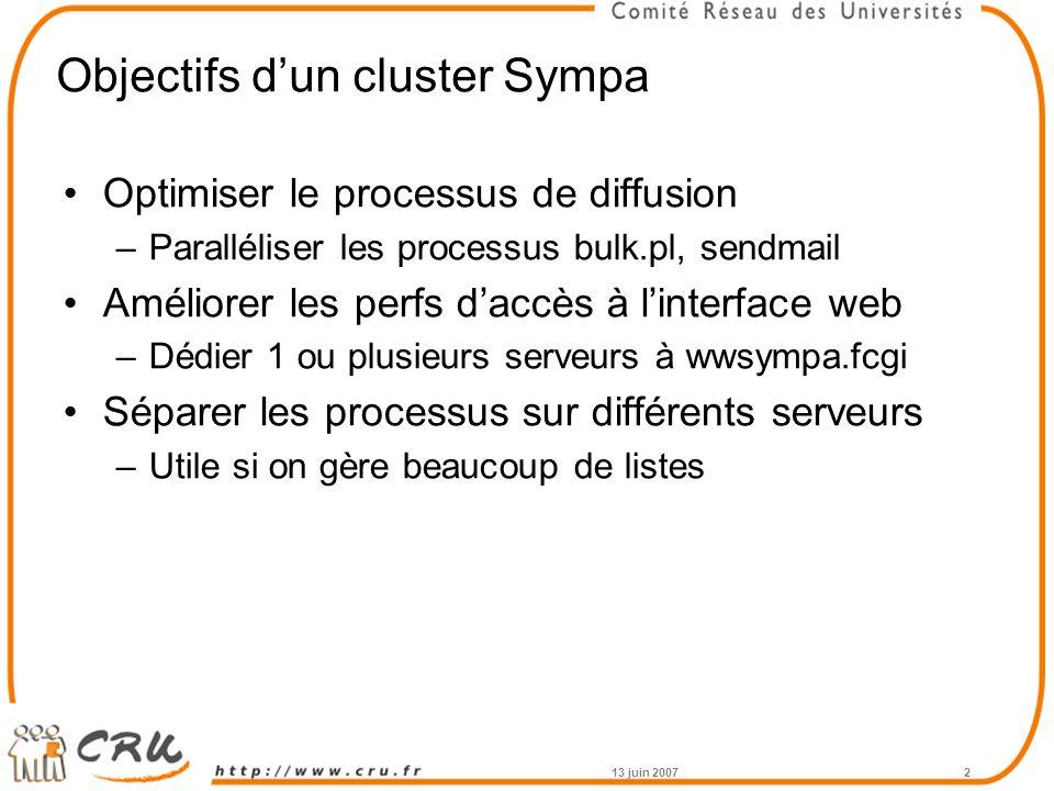 Objectifs d'un cluster Sympa Optimiser le processus de diffusion –Paralléliser les processus bulk.pl, sendmail Améliorer les perfs d'accès à l'interface web –Dédier 1 ou plusieurs serveurs à wwsympa.fcgi Séparer les processus sur différents serveurs –Utile si on gère beaucoup de listes 13 juin 20072