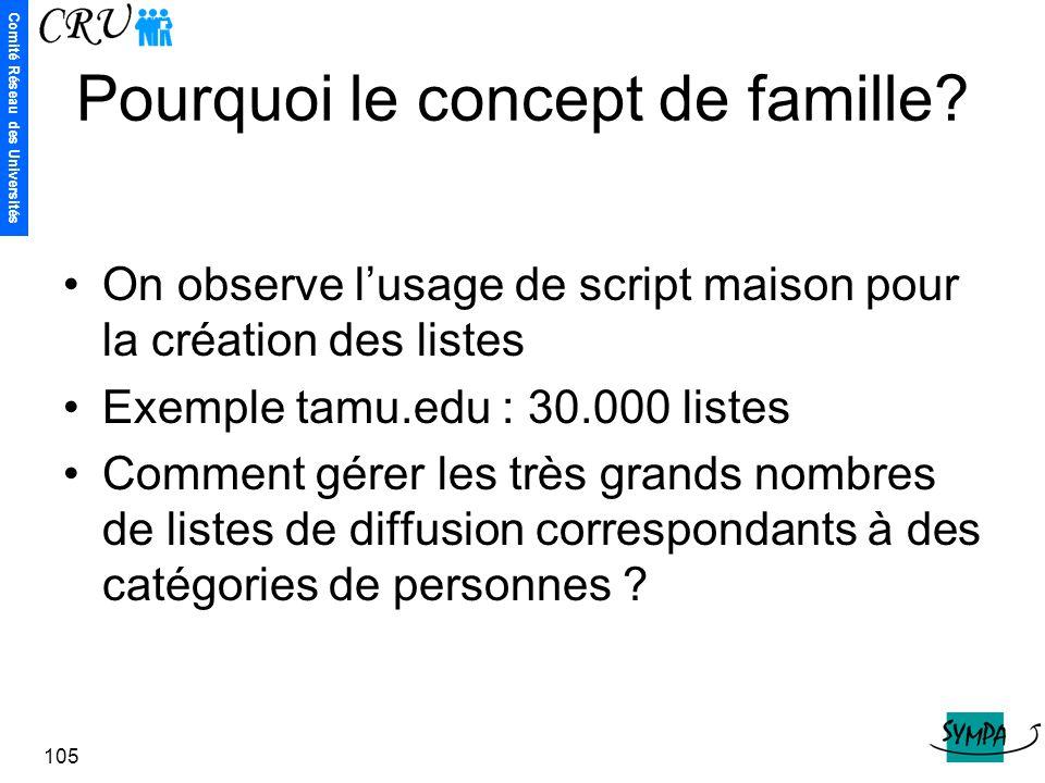 Comité Réseau des Universités 105 Pourquoi le concept de famille? On observe l'usage de script maison pour la création des listes Exemple tamu.edu : 3
