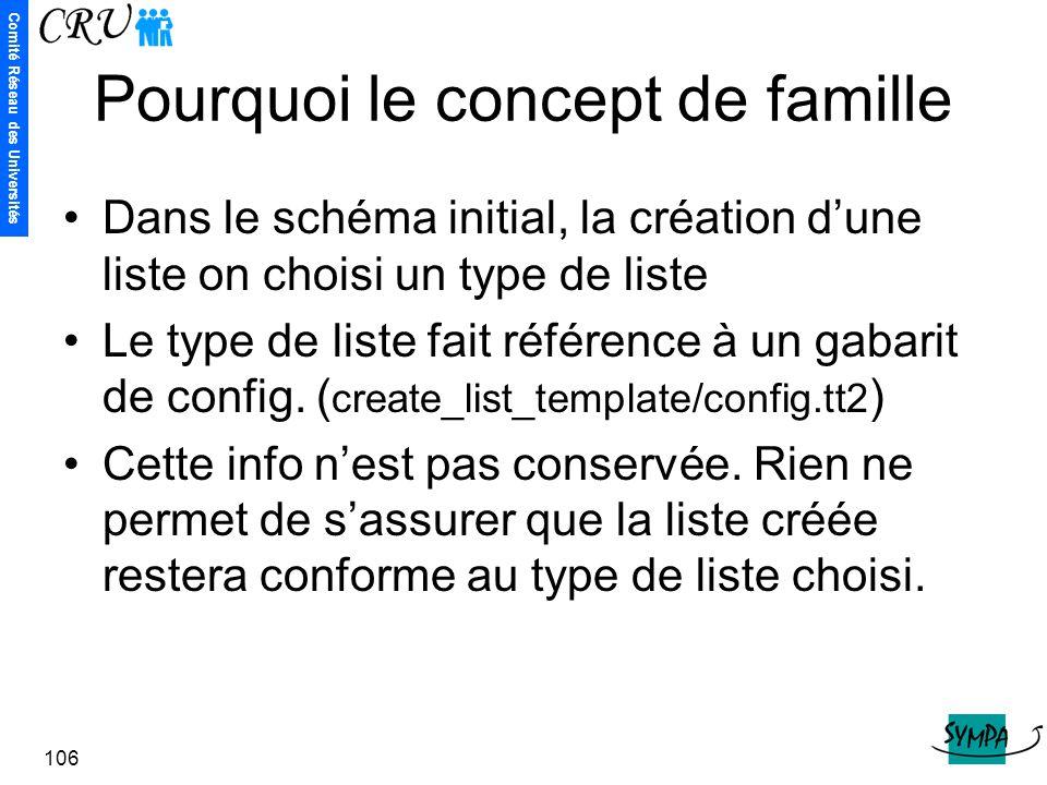 Comité Réseau des Universités 106 Pourquoi le concept de famille Dans le schéma initial, la création d'une liste on choisi un type de liste Le type de