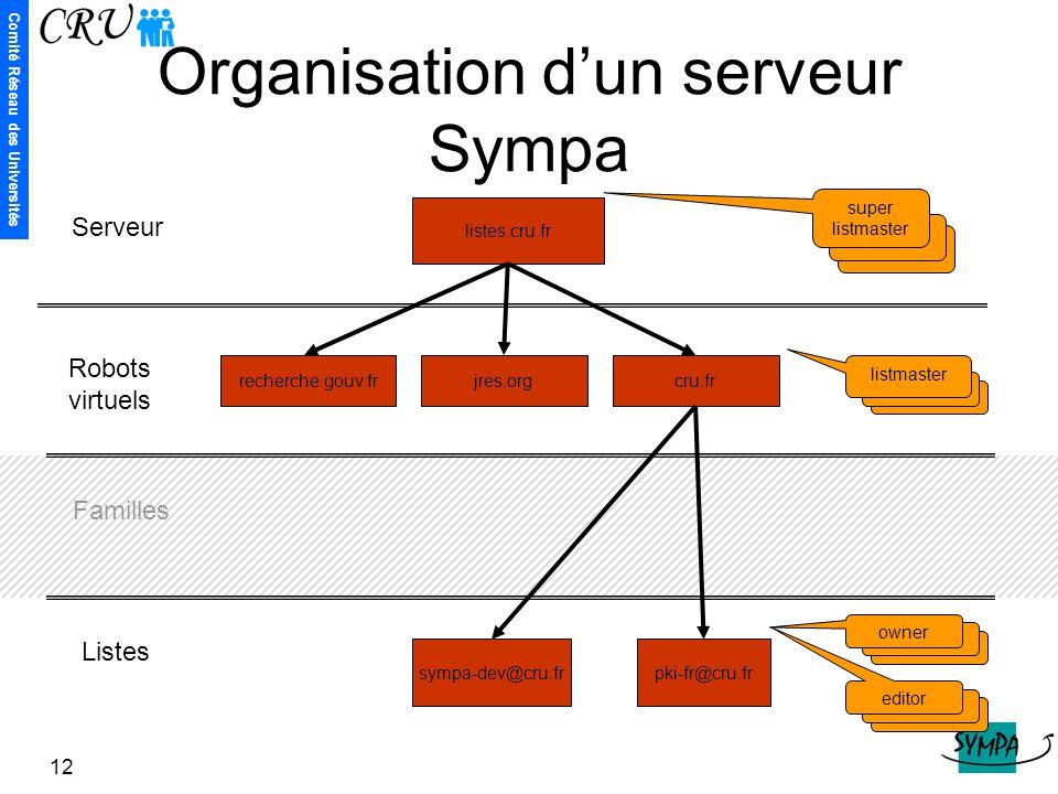 Comité Réseau des Universités 12 listes.cru.fr recherche.gouv.frjres.org sympa-dev@cru.fr cru.fr pki-fr@cru.fr super listmaster listmaster owner edito